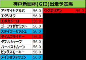 神戸新聞杯 2018 出走予定馬:エタリオウ&M.デムーロ騎手想定