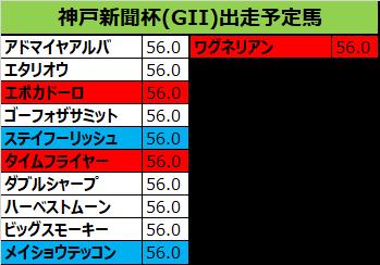 神戸新聞杯 2018 予想:本命09アドマイヤアルバ