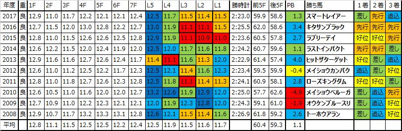 京都大賞典 2018 過去10年ラップデータ:ペースは遅めの傾向も、仕掛けどころはバラツキが…