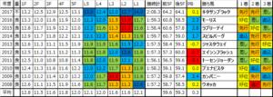 天皇賞秋 2018 過去10年ラップデータ:ペースは極端になりやすいが大逃げも多く…スローだとギアチェンジが欲しい