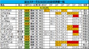 富士ステークス 2018 追い切り・調教評価:ロジクライ、ルメール騎乗も馬なりで好時計・好ラップ、気配は抜群!