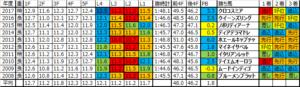 府中牝馬ステークス 2018 過去10年ラップデータ:東京1800m戦にしては珍しくL2最速率が高いレース