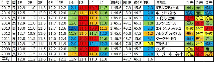 毎日王冠 2018 過去10年ラップデータ:スローから後半のトップスピード持続戦になりやすいレース