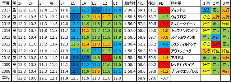 秋華賞 2018 過去10年ラップデータ:基本はハイペース、極端な脚質だと難しいレース