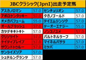 JBCクラシック 2018 出走予定馬:ノンコノユメ&内田博騎手想定