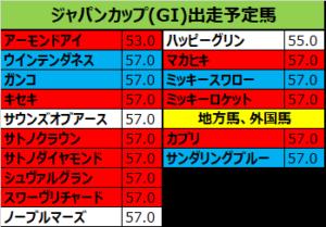 ジャパンカップ 2018 出走予定馬:マカヒキ&武豊騎手想定