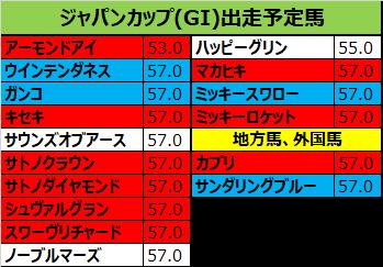 ジャパンカップ 2018 予想:本命08キセキ