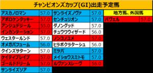 チャンピオンズカップ 2018 出走予定馬:ノンコノユメ&内田博騎手想定