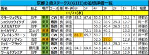 京都2歳ステークス 2018 追い切り・調教評価
