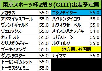 東京スポーツ杯2歳ステークス 2018 予想:本命07ヴェロックス