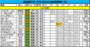 武蔵野ステークス 2018 追い切り評価