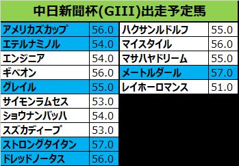 中日新聞杯 2018 予想:本命14マイスタイル