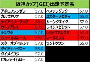 阪神カップ 2018 出走予定馬:ケイアイノーテック&藤岡佑騎手想定