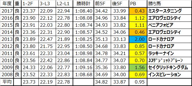香港スプリント 2018 過去10年ラップデータ