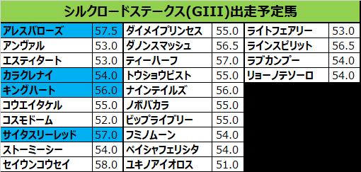 シルクロードステークス 2019 予想:本命06ラインスピリット