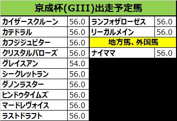 京成杯 2019 予想:本命12ダノンラスター