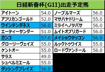 日経新春杯 2019 予想:本命10ルックトゥワイス