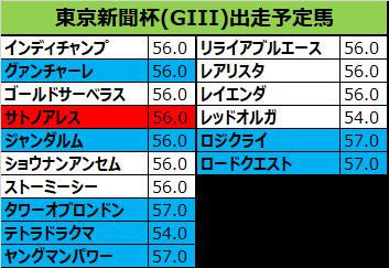 東京新聞杯 2019 予想:本命01サトノアレス