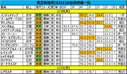 東京新聞杯 2019 追い切り・調教評価一覧