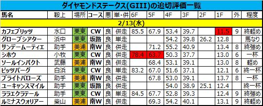 ダイヤモンドステークス 2019 追い切り・調教評価