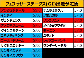 フェブラリーステークス 2019 出走予定馬:コパノキッキング&藤田菜騎手想定
