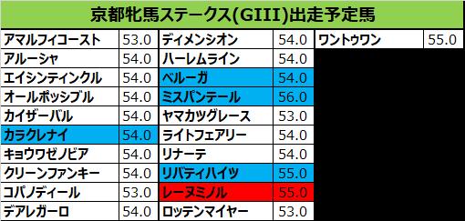 京都牝馬ステークス 2019 出走予定馬:エイシンティンクル&和田竜騎手想定