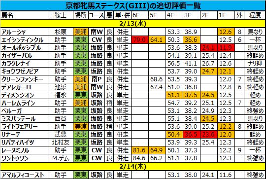 京都牝馬ステークス 2019 追い切り・調教評価一覧