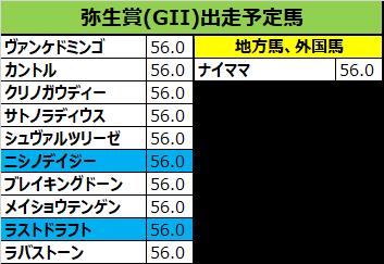 弥生賞 2019 予想:01ラストドラフト