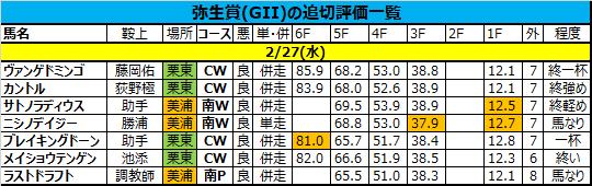 弥生賞2019の追い切り・調教評価一覧 木曜分追加更新!