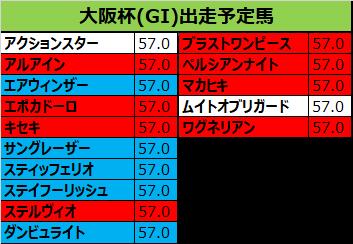 大阪杯 2019 出走予定馬:アルアイン&北村友騎手想定