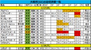 大阪杯2019の追い切り・調教評価一覧