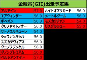 金鯱賞 2019 出走予定馬:モズカッチャン&和田竜騎手想定
