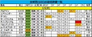 金鯱賞 2019 追い切り・調教評価一覧