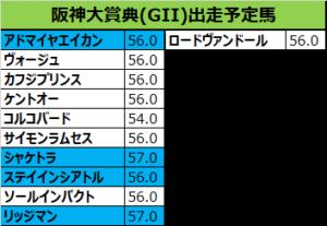 阪神大賞典2019の予想:本命02リッジマン