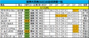 阪神大賞典2019の追い切り・調教評価一覧