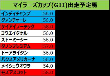 マイラーズカップ 2019 出走予定馬:インディチャンプ&福永騎手想定