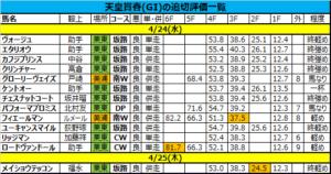 天皇賞春 2019 追い切り・調教評価