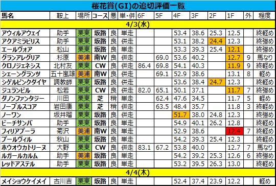 桜花賞2019の追い切り・調教評価一覧