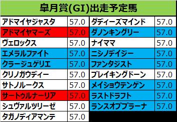 皐月賞 2019 出走予定馬:アドマイヤマーズ&M.デムーロ騎手想定