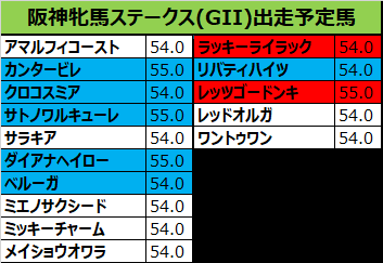 阪神牝馬ステークス 2019出走予定馬:ダイアナヘイロー&武豊騎手想定