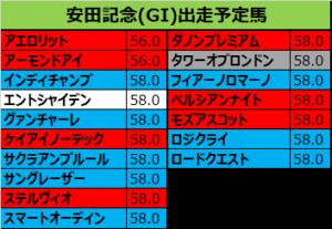 安田記念 2019 出走予定馬:ロジクライ&武豊騎手想定