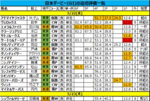 日本ダービー2019の追い切り・調教評価一覧