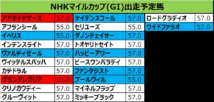 NHKマイルカップ 2019 出走予定馬:ファンタジスト&武豊騎手確定