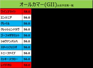オールカマー 2019 出走予定馬:ミッキースワロー&菊沢騎手想定