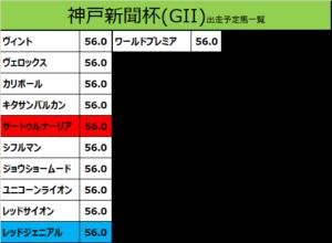 神戸新聞杯 2019 出走予定馬:ワールドプレミア&武豊騎手想定