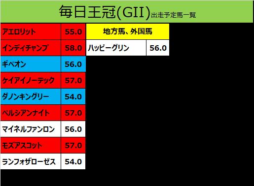 毎日王冠 2019 出走予定馬:インディチャンプ&福永騎手想定