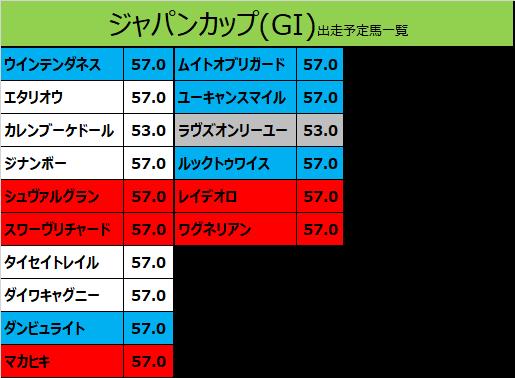 ジャパンカップ 2019 出走予定馬:ダンビュライト&松若騎手想定