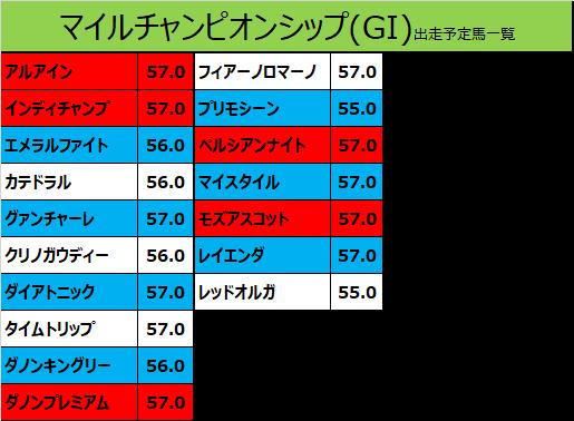 マイルチャンピオンシップ 2019 出走予定馬:カテドラル&武豊騎手想定