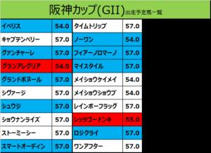 阪神カップ 2019 出走予定馬:レッツゴードンキ&岩田康誠騎手想定
