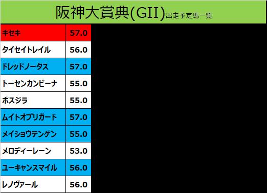 阪神大賞典 2020 出走予定馬:キセキ&川田騎手想定